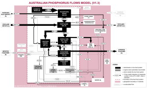 ISF_2012_P_Aus_Food_System